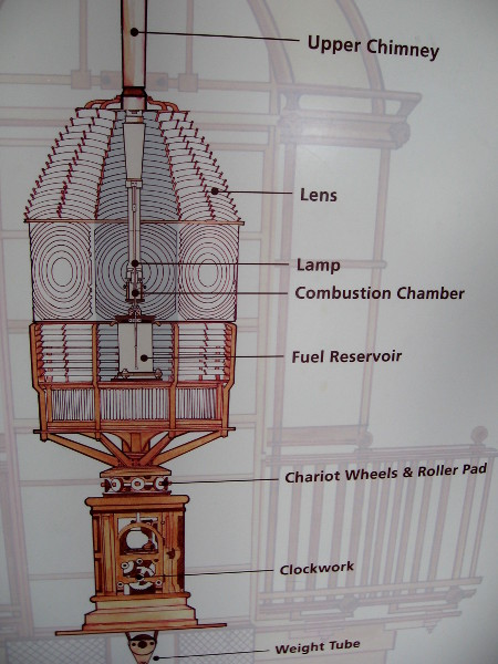Diagram shows how a complex Fresnel lens functions.