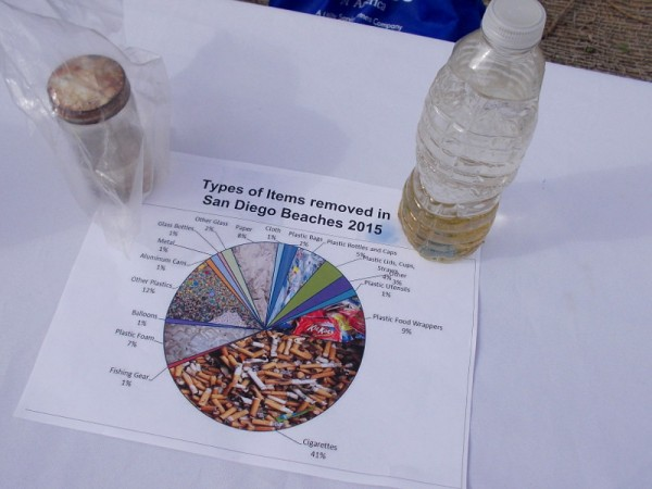 A chart at one table shows types of pollutants found on the beaches of San Diego.