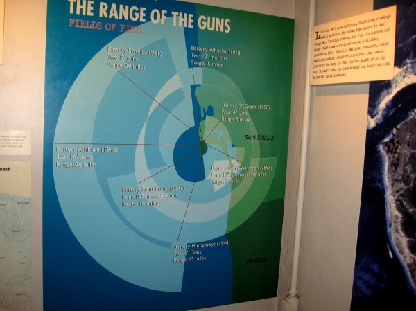 A sign in the nearby museum shows the ranges of Point Loma's many defensive gun batteries.