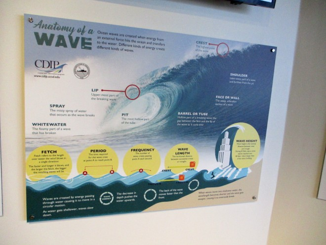 One exhibit details the Anatomy of a Wave.